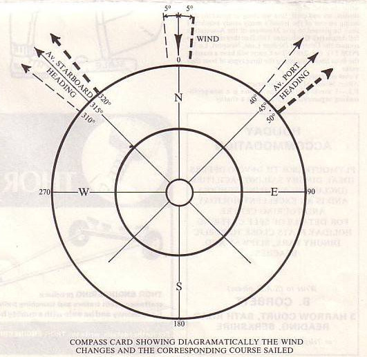 A diagram of a compass showing courses to windward depending on the direction of a wind shift (northerly wind)