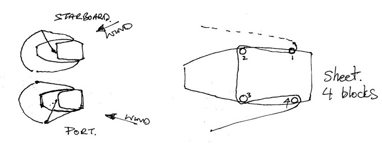 A sketch showing how a spinnaker flys in plan view and where the blocks are located